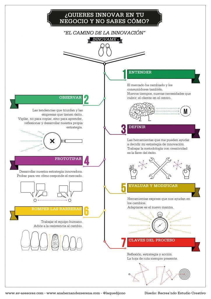 InnovaMe, el camino de la innovación creado por Ana Hernández Serena